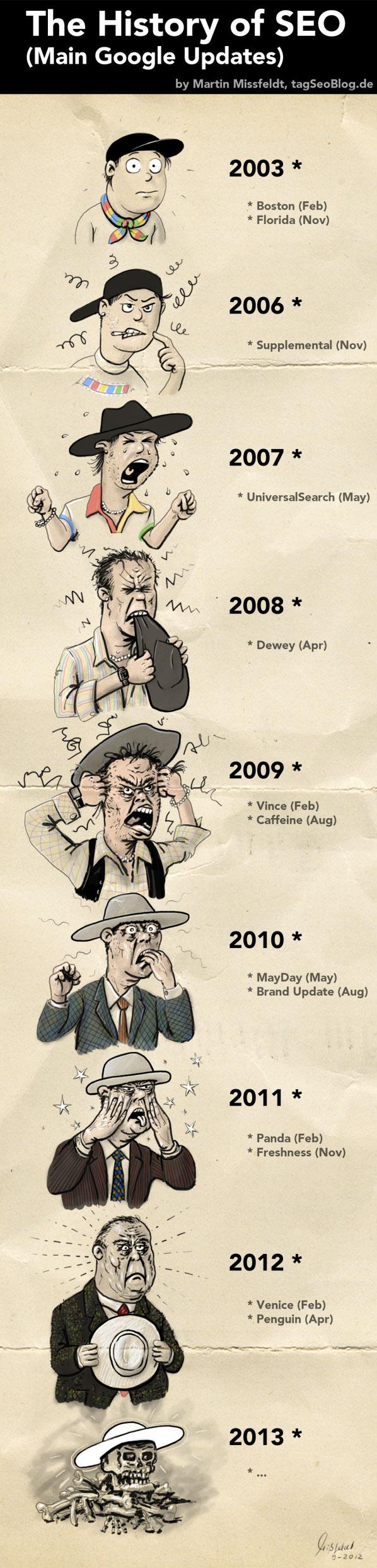 Geschichte der Suchmaschinenoptimierung